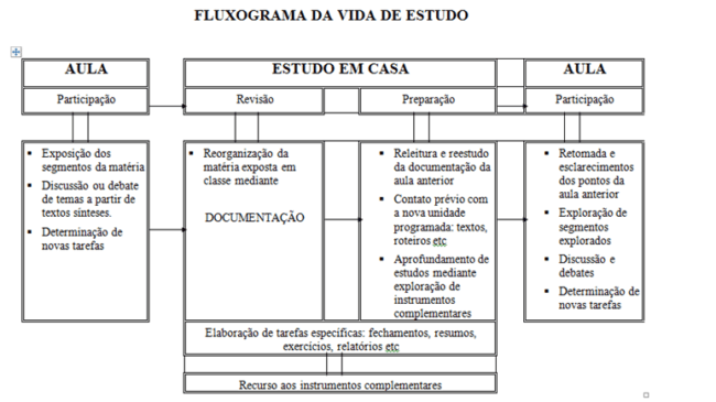 Fluxograma - Passar nos Exames da Admissão à UEM.